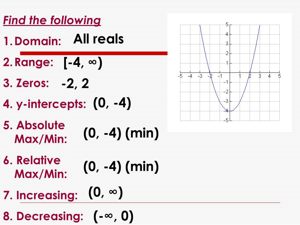 Characteristics Of Polynomials Domain Range Intercepts Ppt. Worksheet. Domain Range And End Behavior Worksheet Answers At Clickcart.co